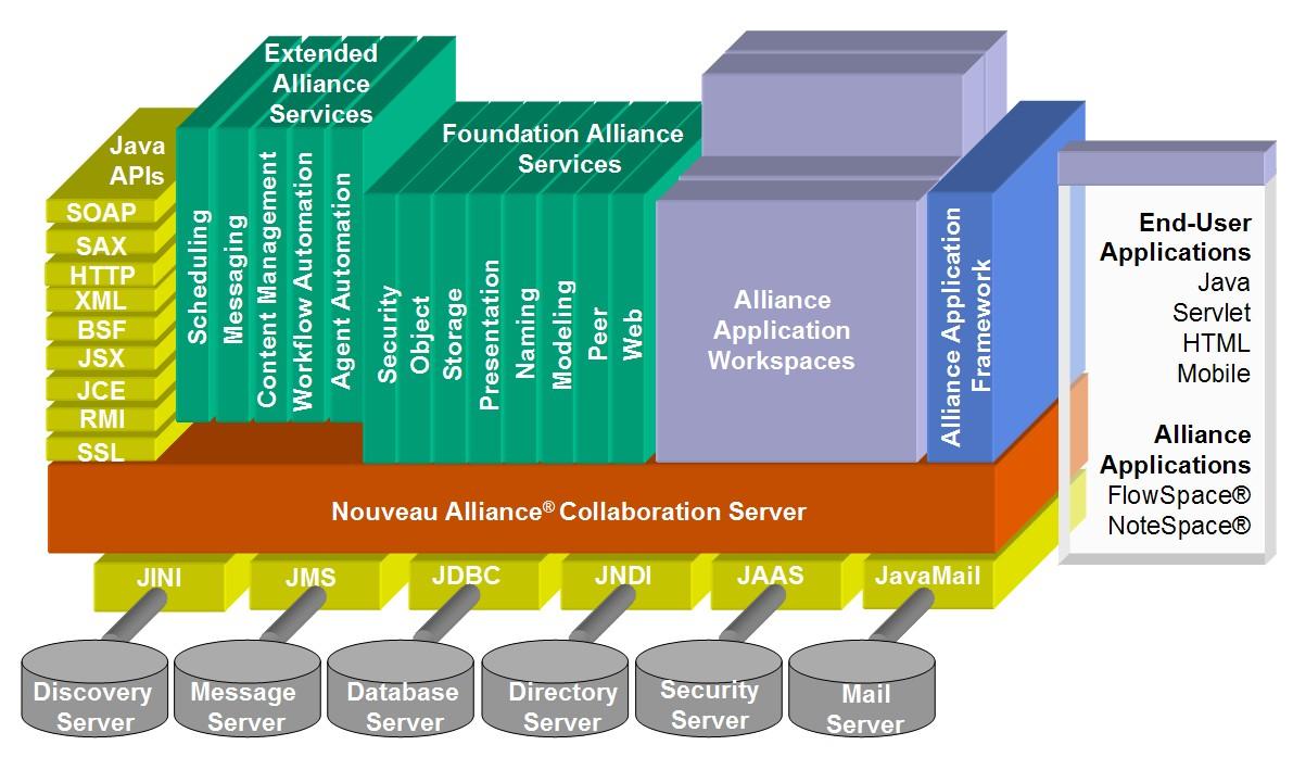 Nouveau Systems - Nouveau Alliance® Collaboration Platform